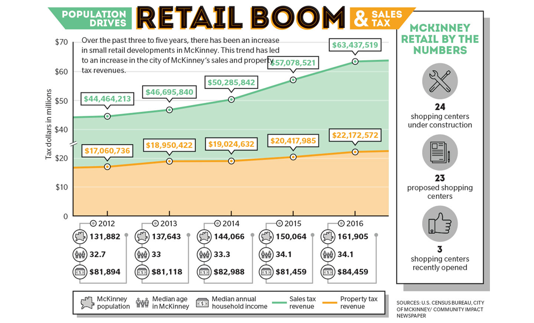 Community Impacts Graphic depicting data for McKinny's Retail Boom