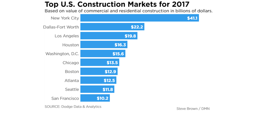 Top U.S. Construction Markets for 2017