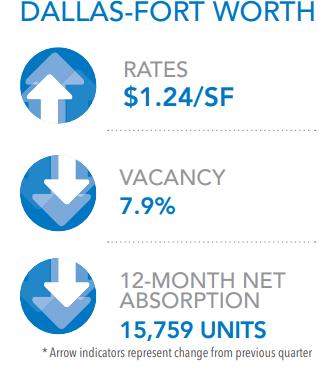 Average Rent per unit Vacancy 12-Month Net Absorption