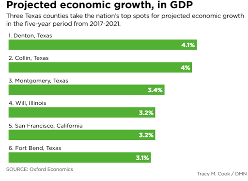 list of top six US counties projected to have the highest economic growth