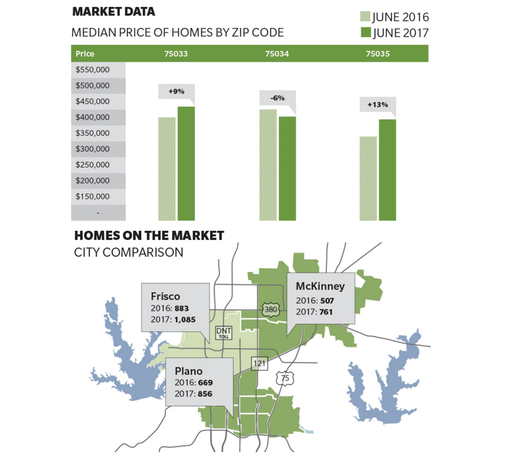 Community Impact Newspaper Frisco June Housing Market Data
