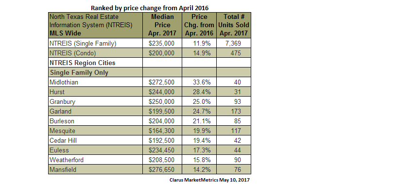 DFW cities ranked by price change from April 2016
