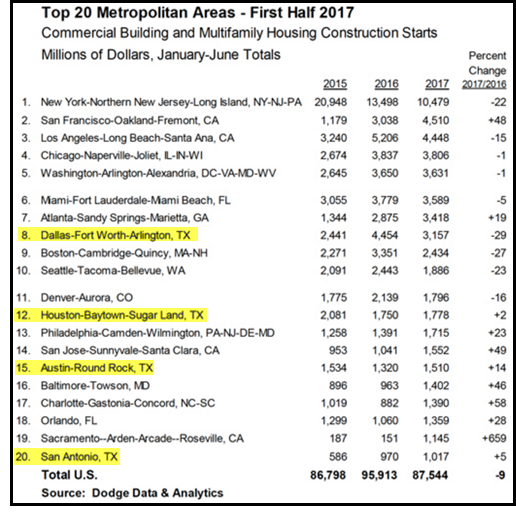 Dodge Analytics construction report
