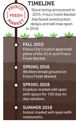 Image showing the Frisco Fresh Market development timeline