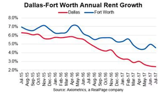line graph showing the DFW rental rate change