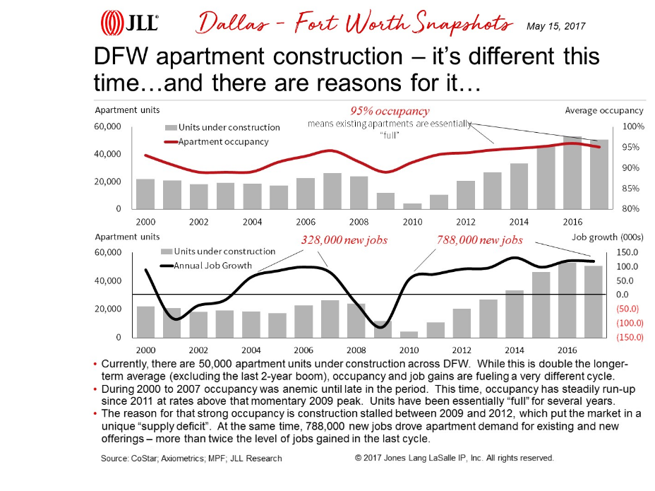 Dallas fort worth apartment construction JLL