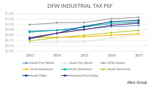 Graph of the DFW Industrial Tax PSF