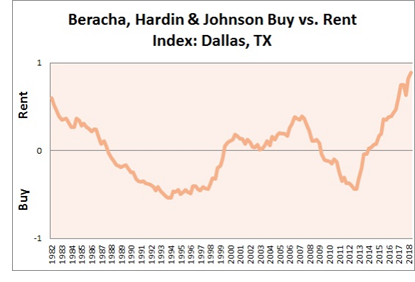 Beracha, Hardin, & Johnson Buy vs. Rent Index: Dallas, Texas.