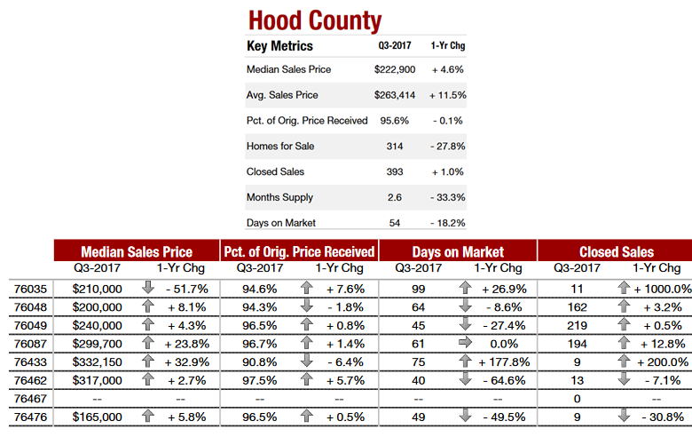 Hood Country housing data and ZIP codes