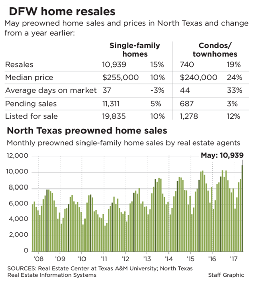 DFW and North Texas home sales graph