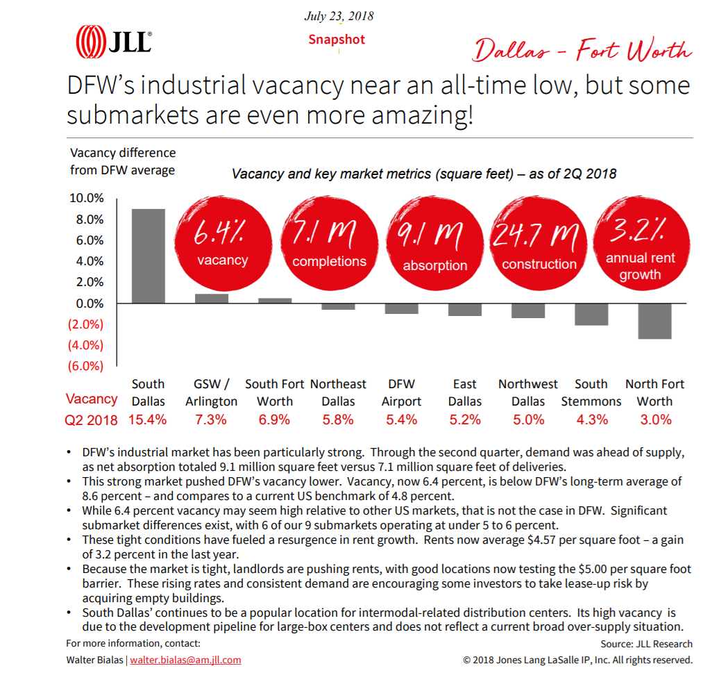JLL Dallas industrial low vacancy 2018