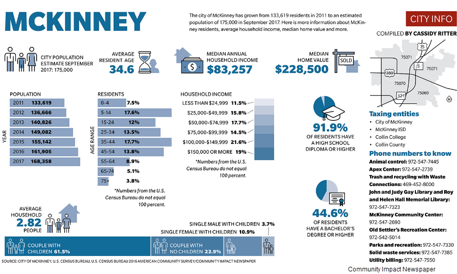 The city of McKinney has grown from 133,619 residents in 2011 to an estimated population of 175,000 in September 2017. Average Resident Age: 34.8. Median Annual Household Income: $83,257. Median Home Value: $228,500. 91.9% of residents have a high school diploma or higher. 44.6% of residents have a Bachelor's degree or higher.
