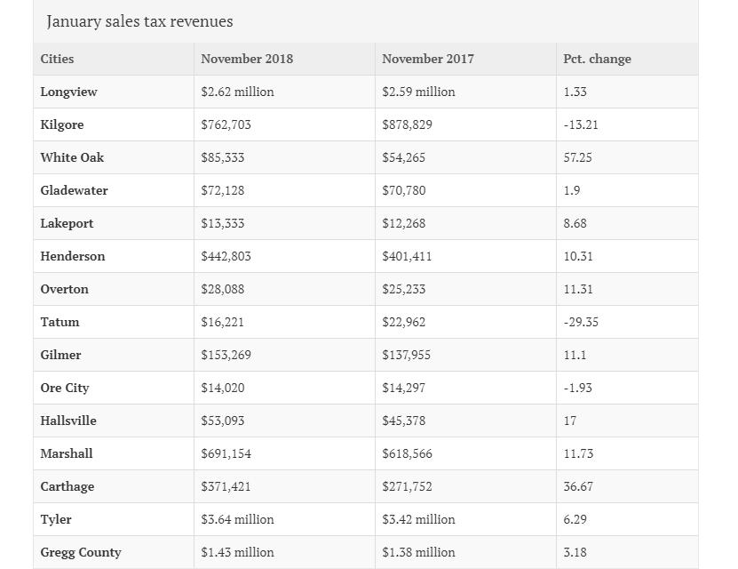 January Sales Tax Revenues