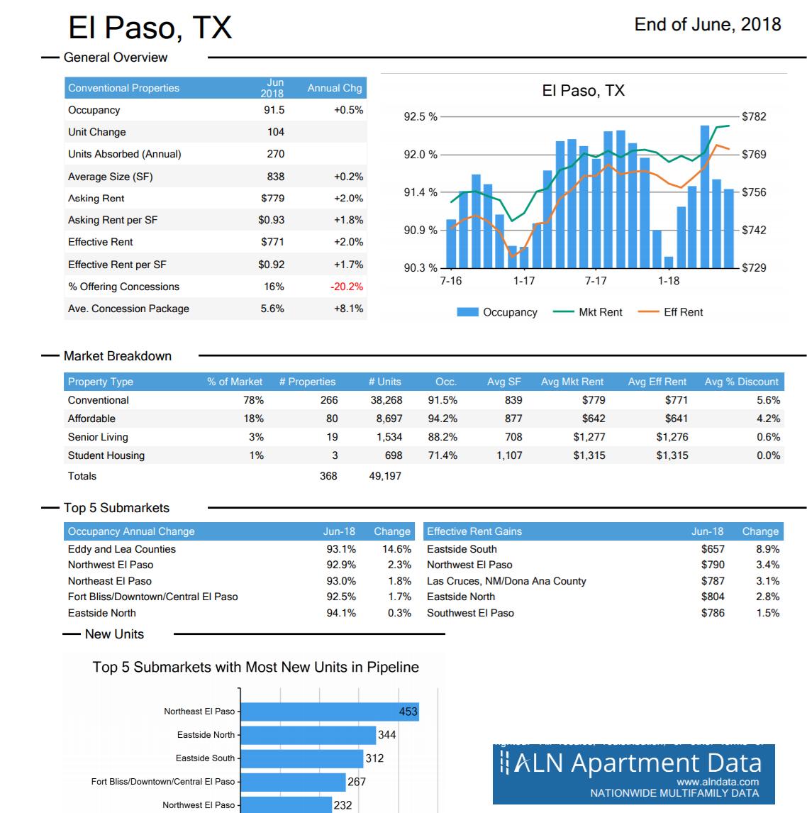 El Paso apartment stats June 2018 ALN