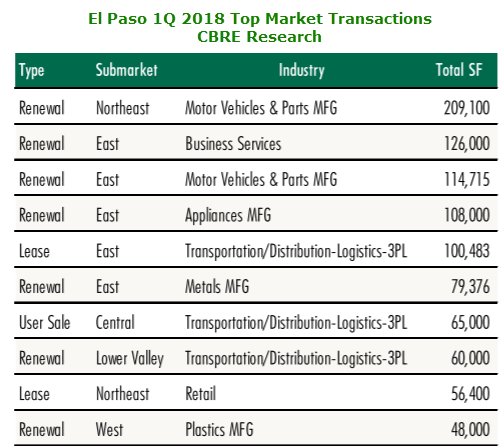 El Paso top industrial transactions first quarter 2018