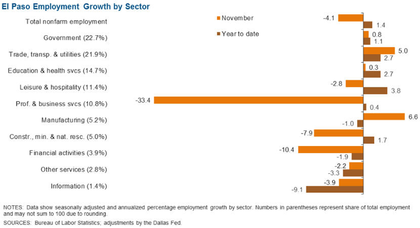 El Paso Employment Growth by Sector