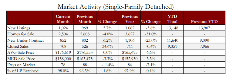 Chart of Market Activity for Single-Family Detached homes.