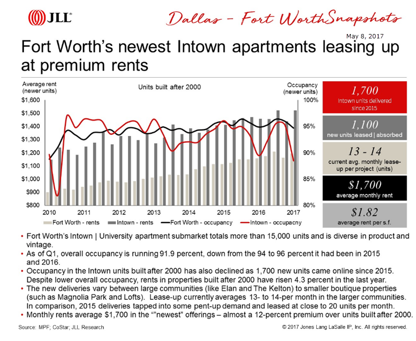 Fort Worth Intown apartments lease up JLL