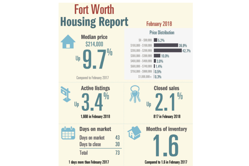 TAR Fort Worth February 2018 Housing Data
