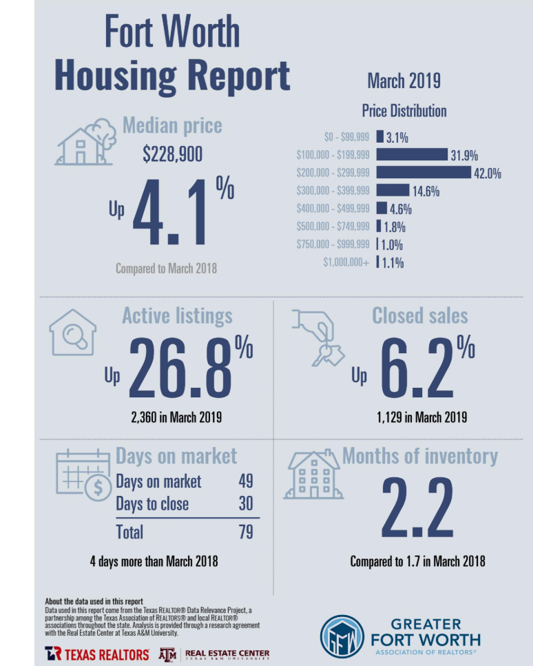 March 2019 Fort Worth Housing REport.
