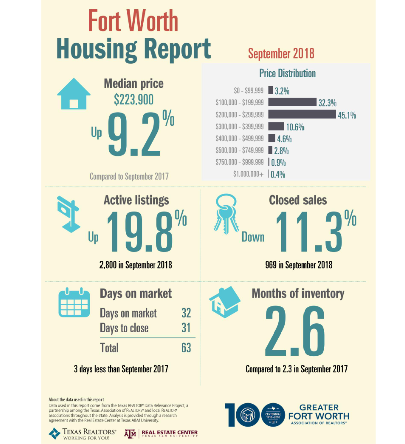"Fort Worth home sales decreased 11.3 percent to 969 homes in September 2018. The median price for Fort Worth homes increased 9.2 percent year-over-year to $223,900 in September 2018.  ""In September, we saw a larger decrease in sales than we have in a while,"" said J.R. Martinez, 2018 President of the Greater Fort Worth Association of REALTORS®. ""Our active listings are still increasing, so this could help more potential homebuyers enter the market.""  Fort Worth's monthly housing inventory was 2.6 months in September 2018, .3 months more than the year prior. The Real Estate Center at Texas A&M University cites that 6.5 months of inventory represents a market in which supply and demand for homes is balanced.  Homes spent an average of 32 days on the market in September 2018, one day less than September 2017. Additionally, active listings increased 19.8 percent to 2,800 listings during the same time frame.  September 2018 Statistics At-A-Glance  969 – Homes sold in September 2018, 11.3 percent less than September"
