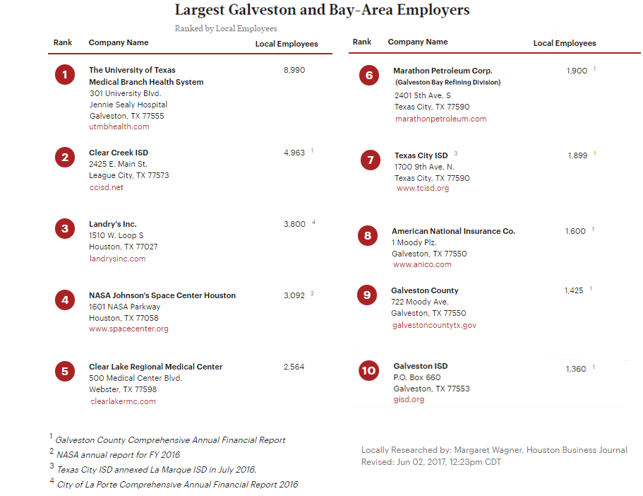 Largest Galveston and Bay area employers from June 2017