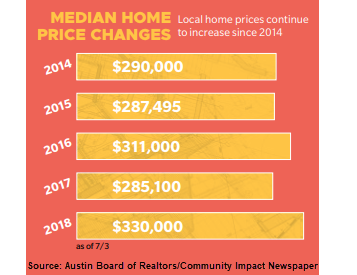 Median home price changes.