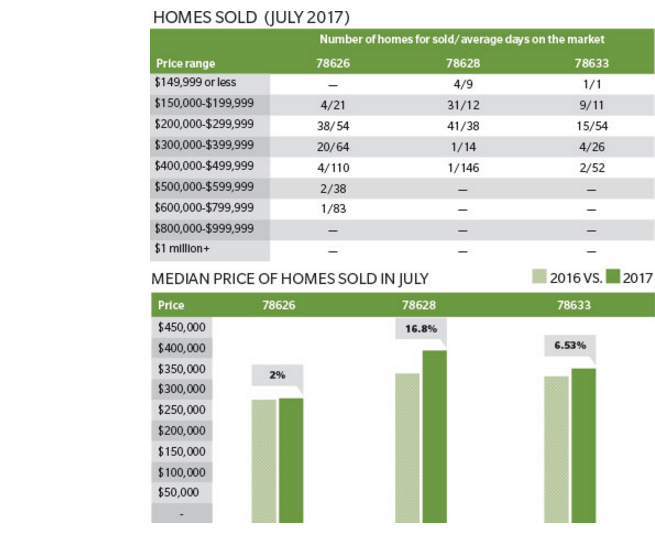 Median price and number of homes sold in Georgetown markets