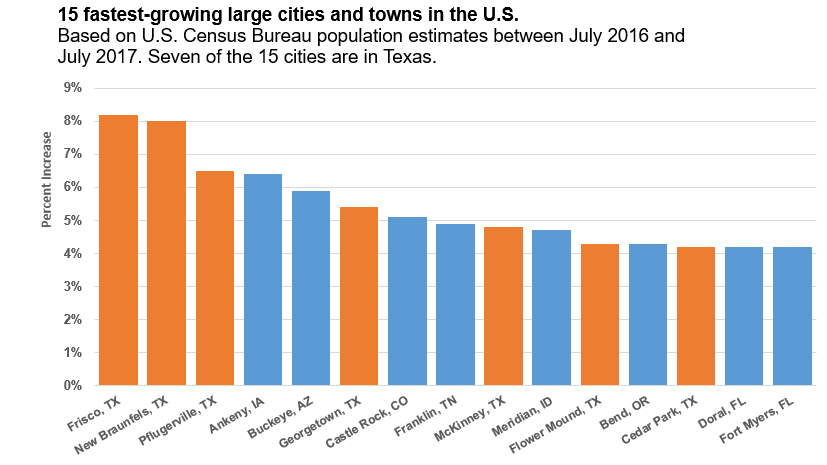 Graph of the 15 fastest-growing U.S. cities