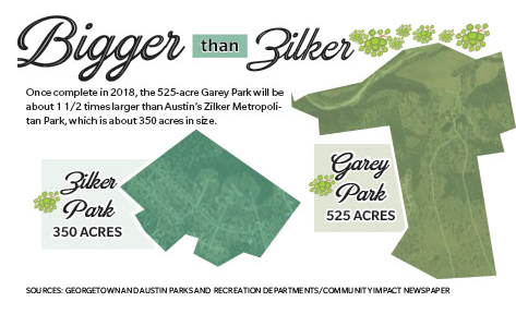 Infographic comparing Zilker and Garey parks