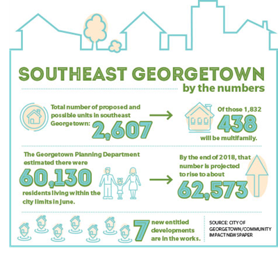 Infographic for Southeastin Georgetown by the numbers