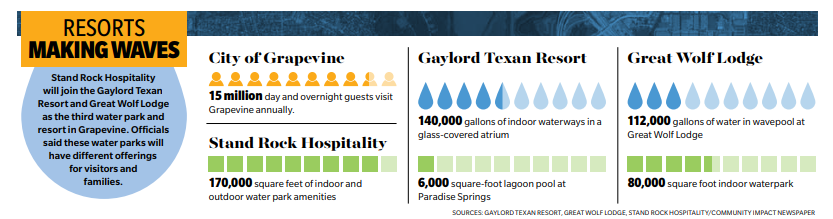 Image of the potential economic impacts of Stand Rock's new grapevine resort