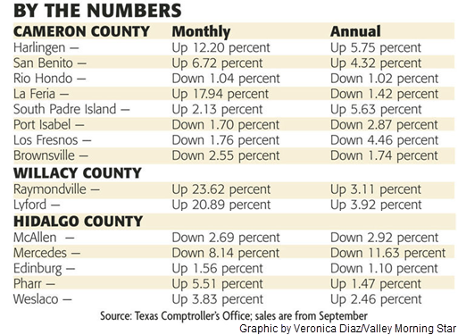 A table showing the monthly and annual changes in sales tax reimbursements for Cameron, Willacy, and Hidalgo Counties. Graphic info can be found in text form through the provided source link to the Valley Morning Star.