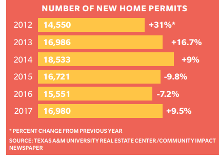 Graphic for the number of new home permits in Harris County.