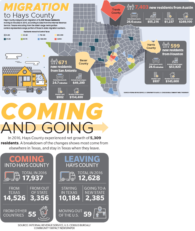 A combination of the  two graphics in the Community Impact source article: Hays County enjoyed a net migration of 5,309 Texas residents moving to the area in 2016, according to data from the Internal Revenue Service. Texans relocating from the state's large metropolitan centers represented a large portion of those in-state migration numbers. (Sources: Internal Revenue Service, U.S. Department of Labor, U.S. Census Bureau/Community Impact Newspaper Designed by: Miranda Baker/Community Impact Newspaper).  In 2016, Hays County experienced net growth of 5,309 residents. A breakdown of the changes shows most come from elsewhere in Texas, and stay in Texas when they leave.
