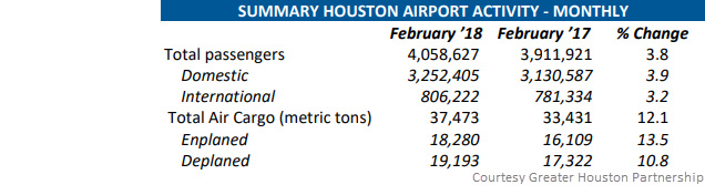 Summary Houston Airport Activity - Monthly