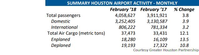 Summary Houston Airport Activity - Monthly