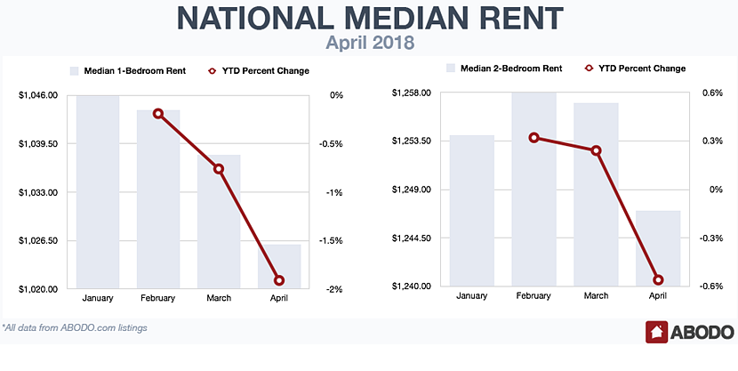 Multifamily rents for two-bedroom apartments in Houston grew 4.1 percent in April 2018, the most in the nation, bringing average monthly rent to $1,549, according to Abodo's National Apartment Report April 2018.