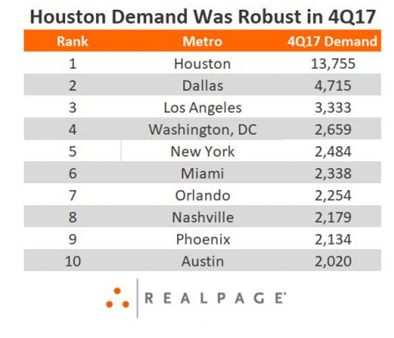 Houston was the nation's leader for apartment demand in 4th quarter 2017 (4Q2017) as leasing activity following Hurricane Harvey drove up overall numbers.