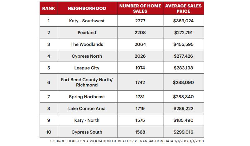 Chart of best selling neighborhoods