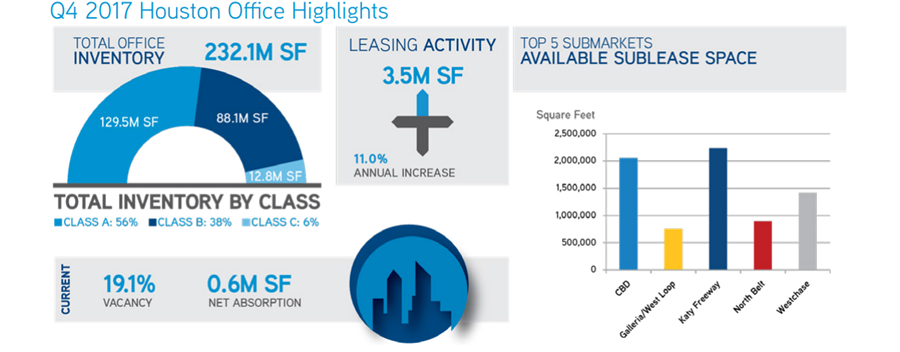 Houston Office 4Q 2017 Highlights