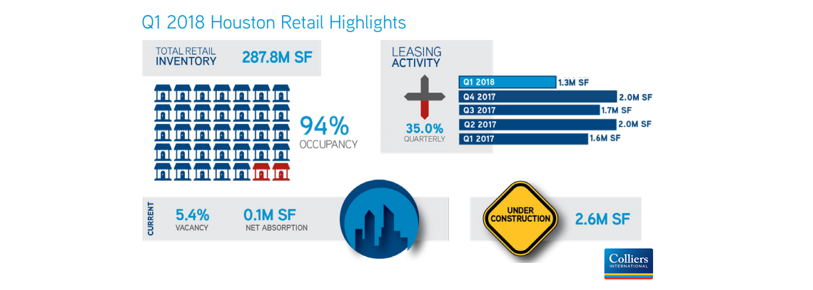 Graphic of Houston Retail highlights from Colliers International.