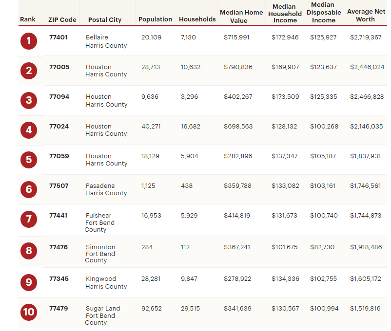 Houston Business Journal List of Wealthiest ZIP codes