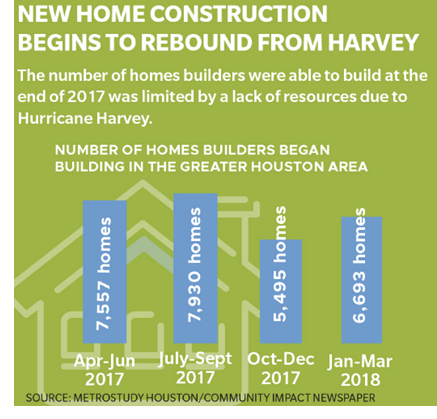 New home construction begins to rebound from Harvey. The number of homes builders were able to build at the end of 2017 was limited by a lack of resources due to Hurricane Harvey.