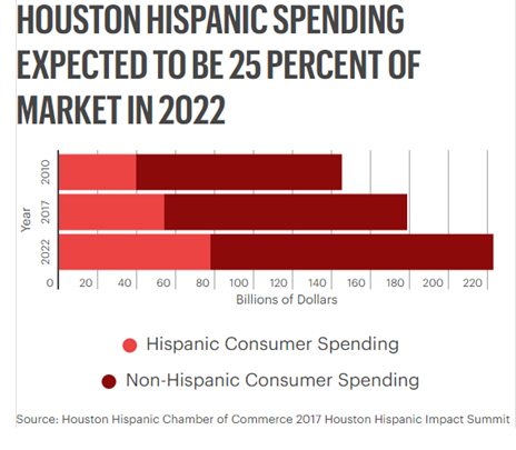 By 2022, it's projected that Houston's Hispanic spending will grow to about $77 billion, more than 25 percent of the total spending in the region.