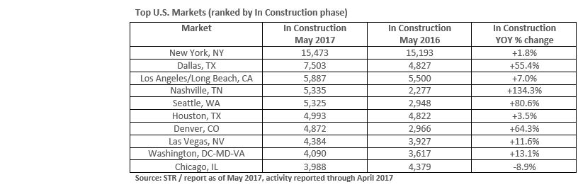 Top 10 U.S. hotel construction markets