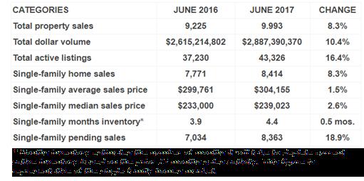 Houston Housing data June 2017