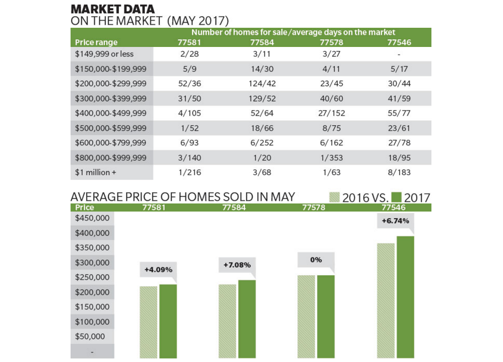 Pearland Friendswood May housing market data