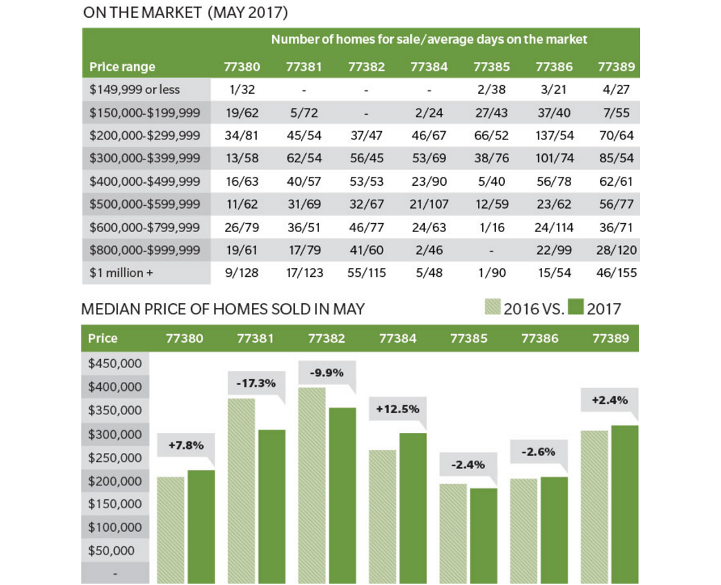 The Woodlands May housing data