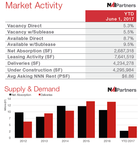 Houston Industrial Market Activity and Supply & Demand June 2017